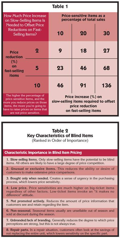 How Blind-Item Pricing Can Improve Margins - Wood Floor