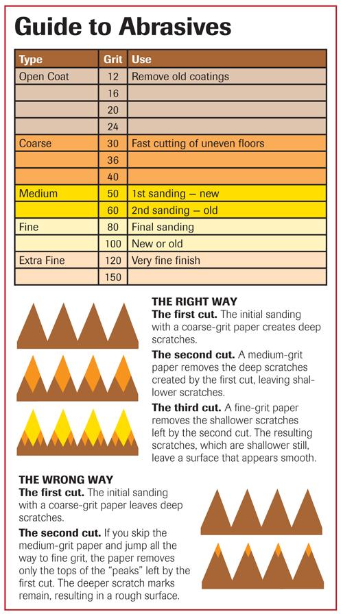 Sanding 101 Wood Floor Sanding Basics Wood Floor Business Magazine