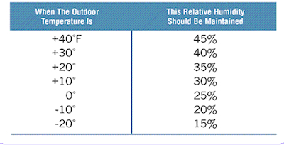 This chart from Aprilaire shows the adjustments that should be made for RH based on outdoor temperature.