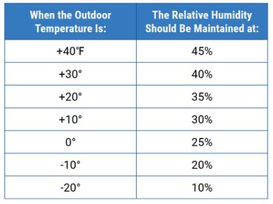 Typical recommendations for relative humidity levels during winter temperatures.